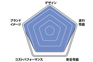 ポルシェ 718 ボクスター グラフ