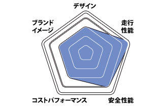 キャデラック ATS-V グラフ