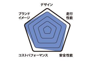 ミニ クロスオーバー グラフ