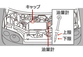 エンジンオイル量の点検