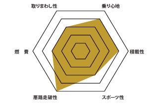 XC60 グラフ