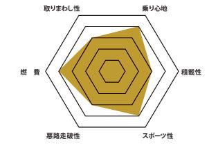 S60 グラフ