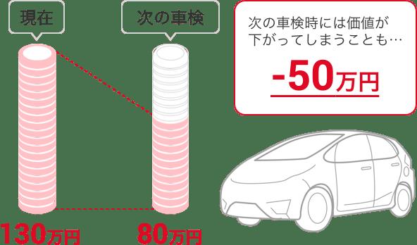 現在の予想価格 130万円 次の車検の予想価格 80万円 次の時には価値が-50万円下がってしまうことも…