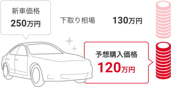 新車価格 250万円 - 下取り相場 130万円 = 予想購入価格 120万円