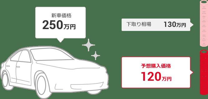新車価格 250万円 - 下取り相場 130万円 = 予想購入価格 100万円