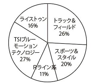 フォルクスワーゲン ティグアン(先代) グレード別物件比率