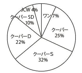 ミニ クロスオーバー(先代) グレード別物件比率