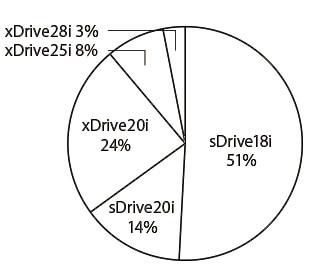 BMW X1 グレード別物件比率