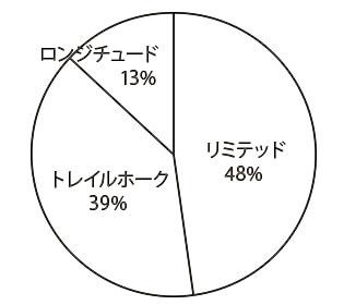 ジープ レネゲード グレード別物件比率