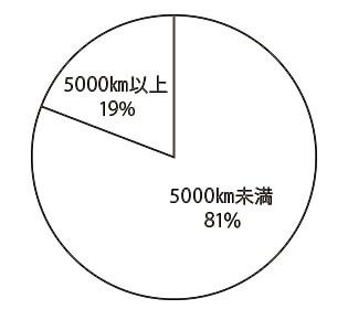 フィアット 500X 走行距離別物件比率
