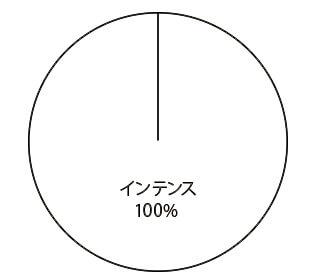 ルノー キャプチャー グレード別物件比率