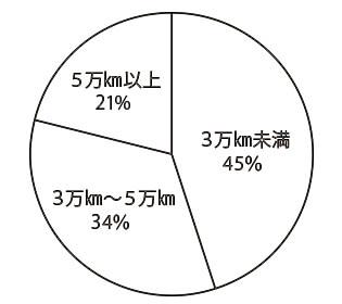 フォルクスワーゲン ティグアン(先代) 走行距離別物件比率