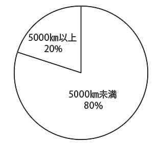 ジープ レネゲード 走行距離別物件比率