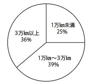 ミニ クロスオーバー(先代) 走行距離別物件比率
