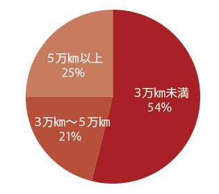 アウディ A7 スポーツバック 走行距離別物件比率