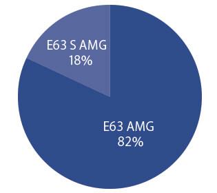 メルセデス・ベンツ E63 AMG 先代 グレード別物件比率
