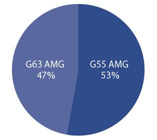メルセデス・ベンツ G63 AMG グレード別物件比率