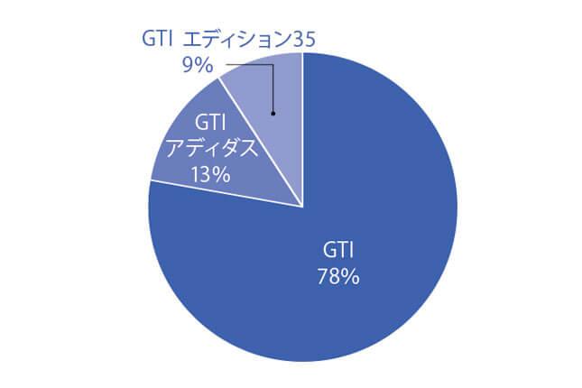 ゴルフ GTI 先代 グレード別物件比率