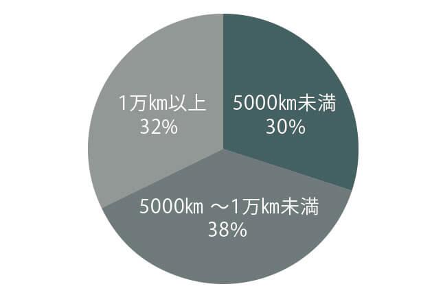ポルシェ 911ターボ(タイプ991) 走行距離別物件比率
