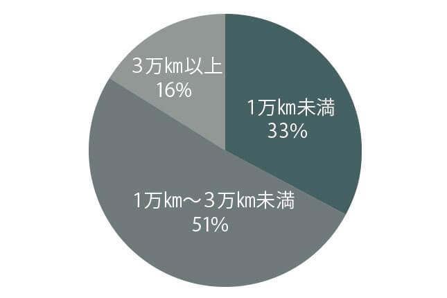 フェラーリ 458 走行距離別物件比率