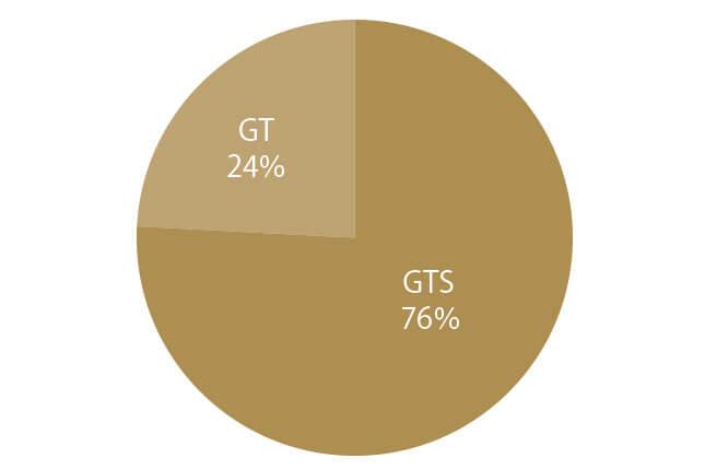 メルセデスAMG GT グレード別物件比率