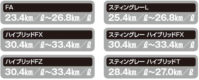 各グレードの燃費表