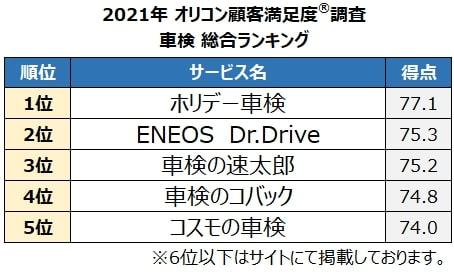 車検総合ランキング