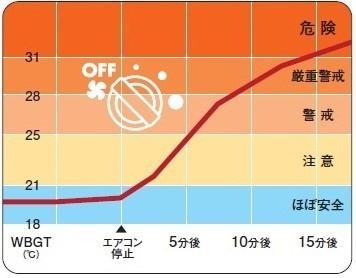 暑さ指数(WBGT)の推移(JAF測定値)