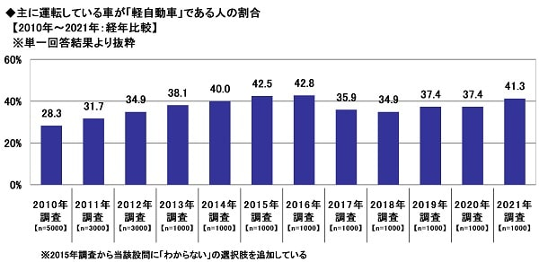 主に運転している車が「軽自動車」である人の割合【2010年~2021年:経年比較】 出典:ソニー損害保険株式会社