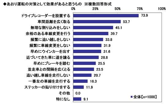 出典:ソニー損害保険株式会社 2