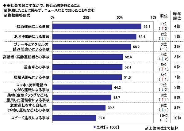出典:ソニー損害保険株式会社 1
