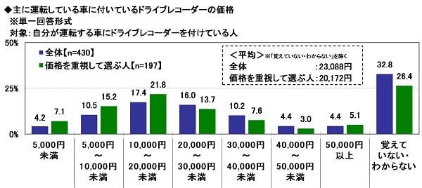 出典:ソニー損害保険株式会社 6