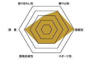 V60 グラフ