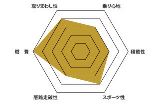 V40 グラフ
