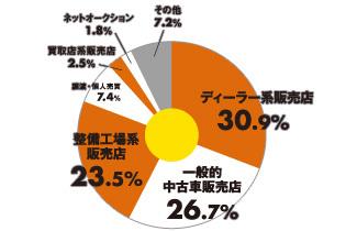 ユーザー調査 グラフ