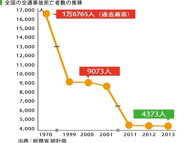 全国の交通事故死亡者数の推移